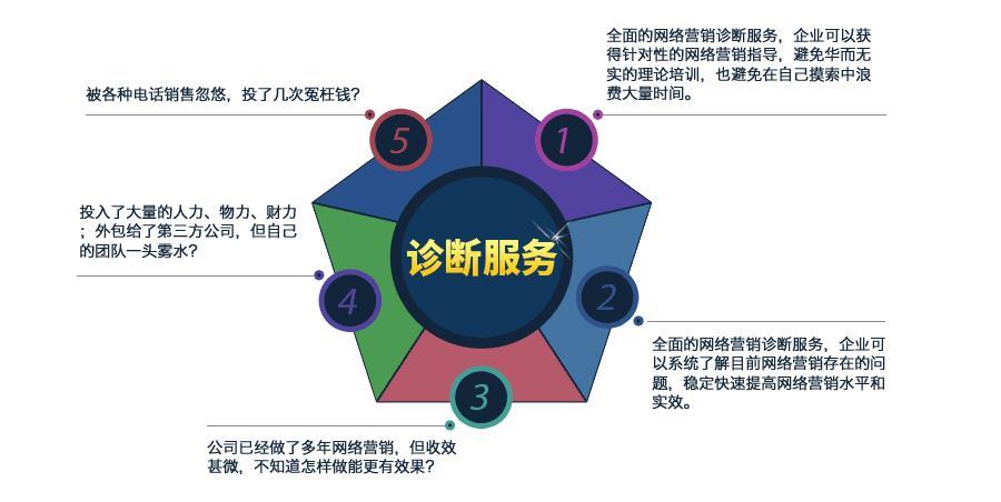 全网营销诊断(图1)