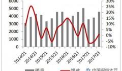 家电行业板块继续上涨 中国家电产业规模超1.5万亿