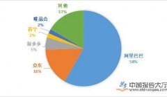 电商平台市场供应链下沉 行业发展还需良性竞争